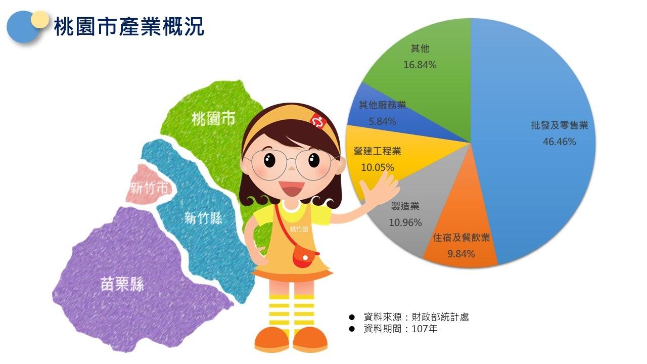 轄區說明-桃園市產業概況:批發及零售業佔46.46%,製造業佔10.96%,營建工程業佔10.96%,住宿及餐飲業佔9.84%,其他服務業佔5.84%,其他佔16.84%家。