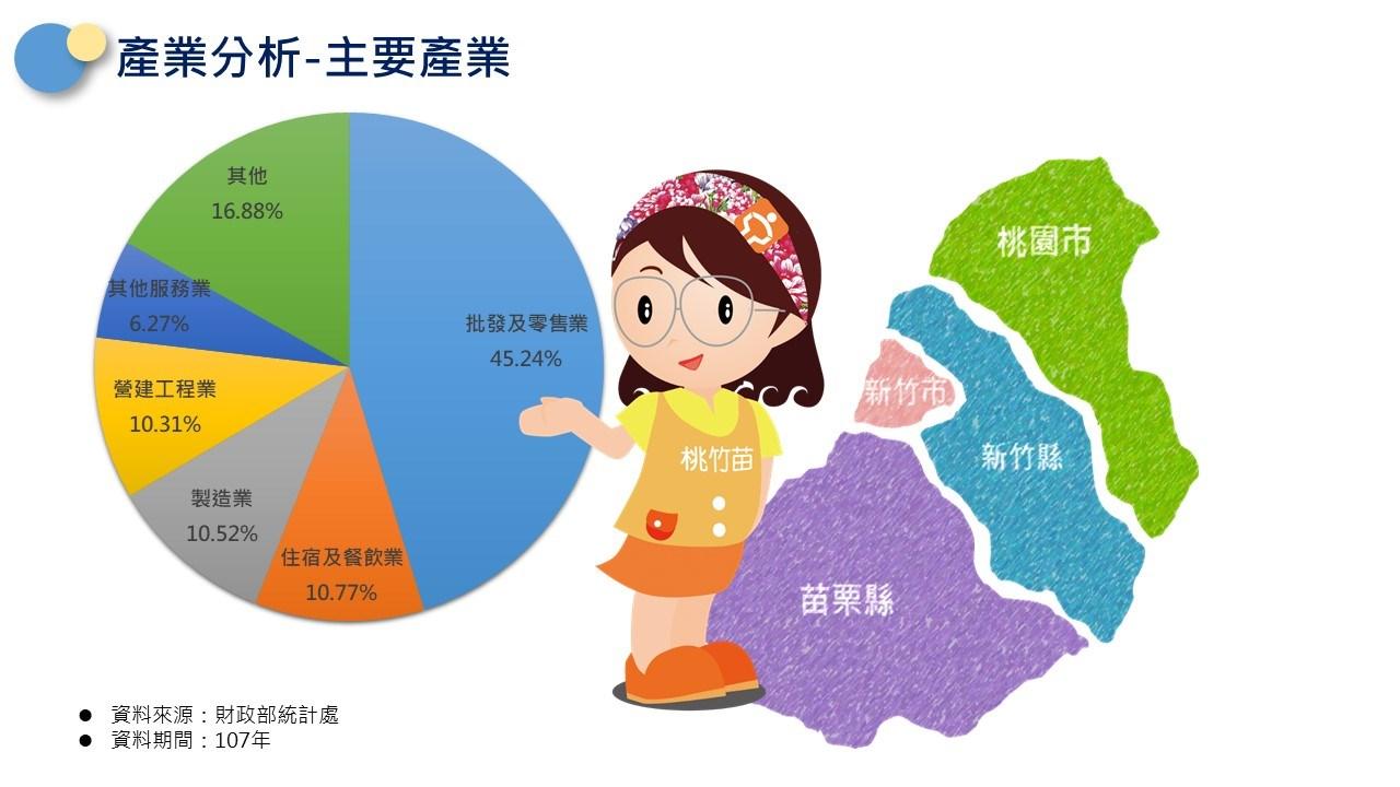 轄區說明-桃竹苗產業:批發及零售業佔45.24%,製造業佔10.52%,住宿及餐飲業佔10.77%,營建工程業佔10.52%,其他服務業佔6.27%,其他佔16.88%家。