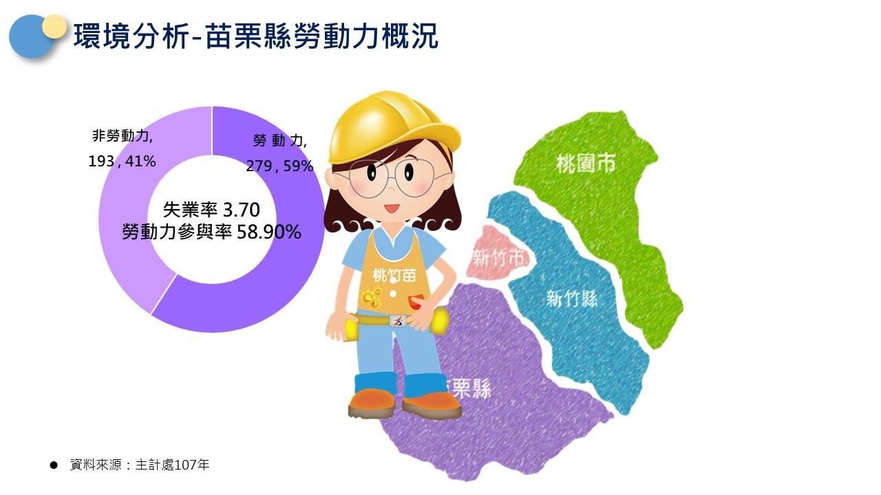 轄區說明-苗栗縣勞動力概況(非勞動力佔41%,勞動力佔59%,勞參率為58.9%)