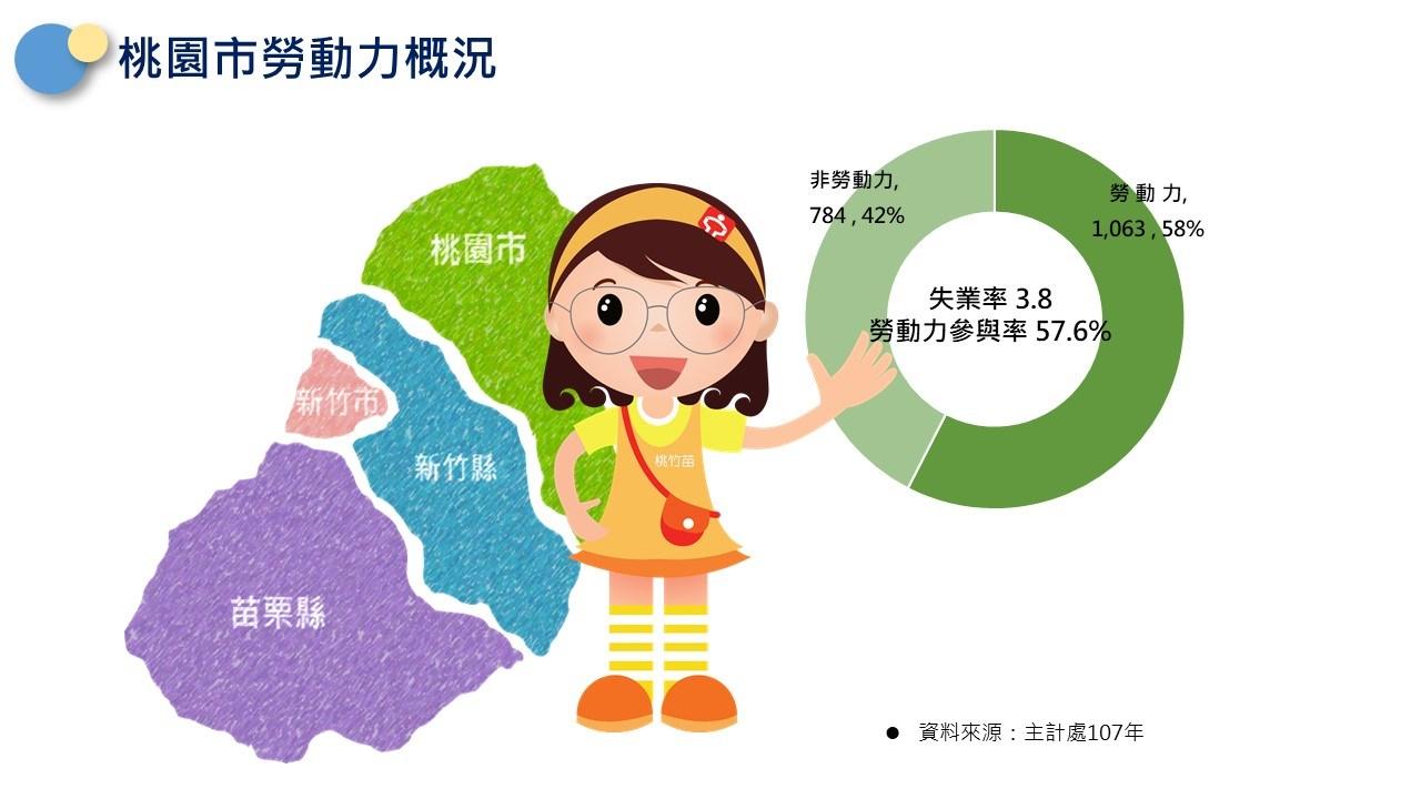 轄區說明-桃園市勞動力概況(非勞動力佔42%,勞動力佔58%,勞參率為57.6%)