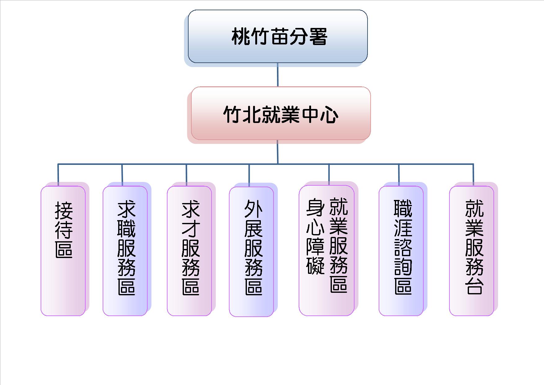 竹北就業中心組織架構圖