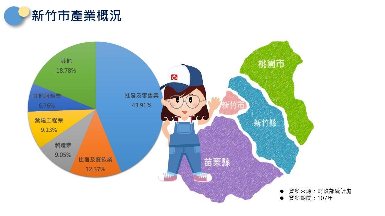 新竹市轄區說明-新竹市產業概況:批發及零售業佔43.91%,住宿及餐飲業佔12.37%,營建工程業佔9.13%,製造業佔9.05%,其他服務業佔6.76%,其他佔18.78%家。