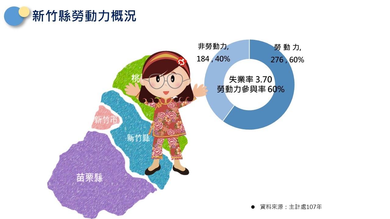 新竹縣勞動力現況:非勞動力佔40%,勞動力佔60%,勞動力參與率為60%。