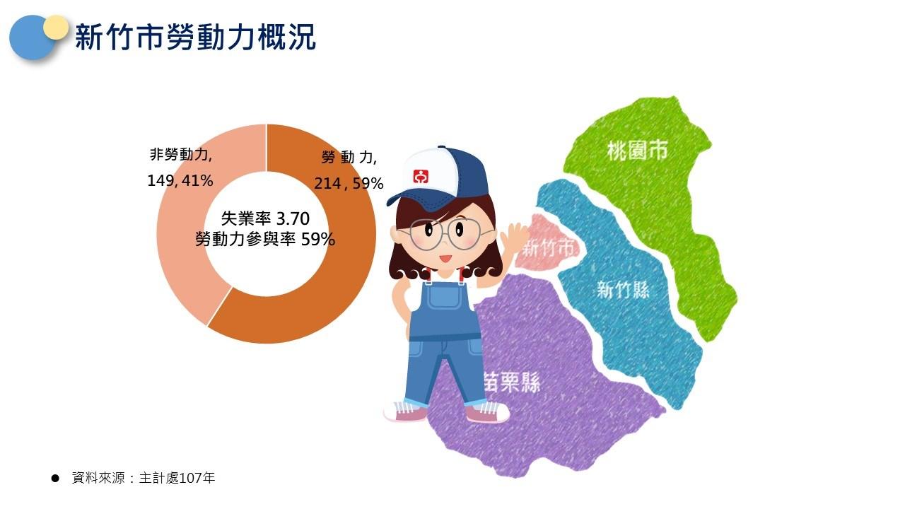 新竹市轄區說明-勞動力現況(非勞動力佔41%,勞動力佔59%,勞參率為59%)