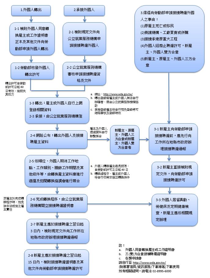 外國人承接及轉換流程圖