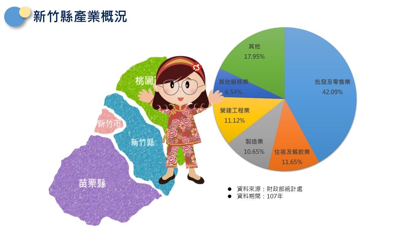 新竹市產業概況:批發及零售業佔42.09%,住宿及餐飲業佔11.65%,營建工程業佔11.12%,製造業佔10.65%,其他服務業佔6.54%,其他佔17.95%家。