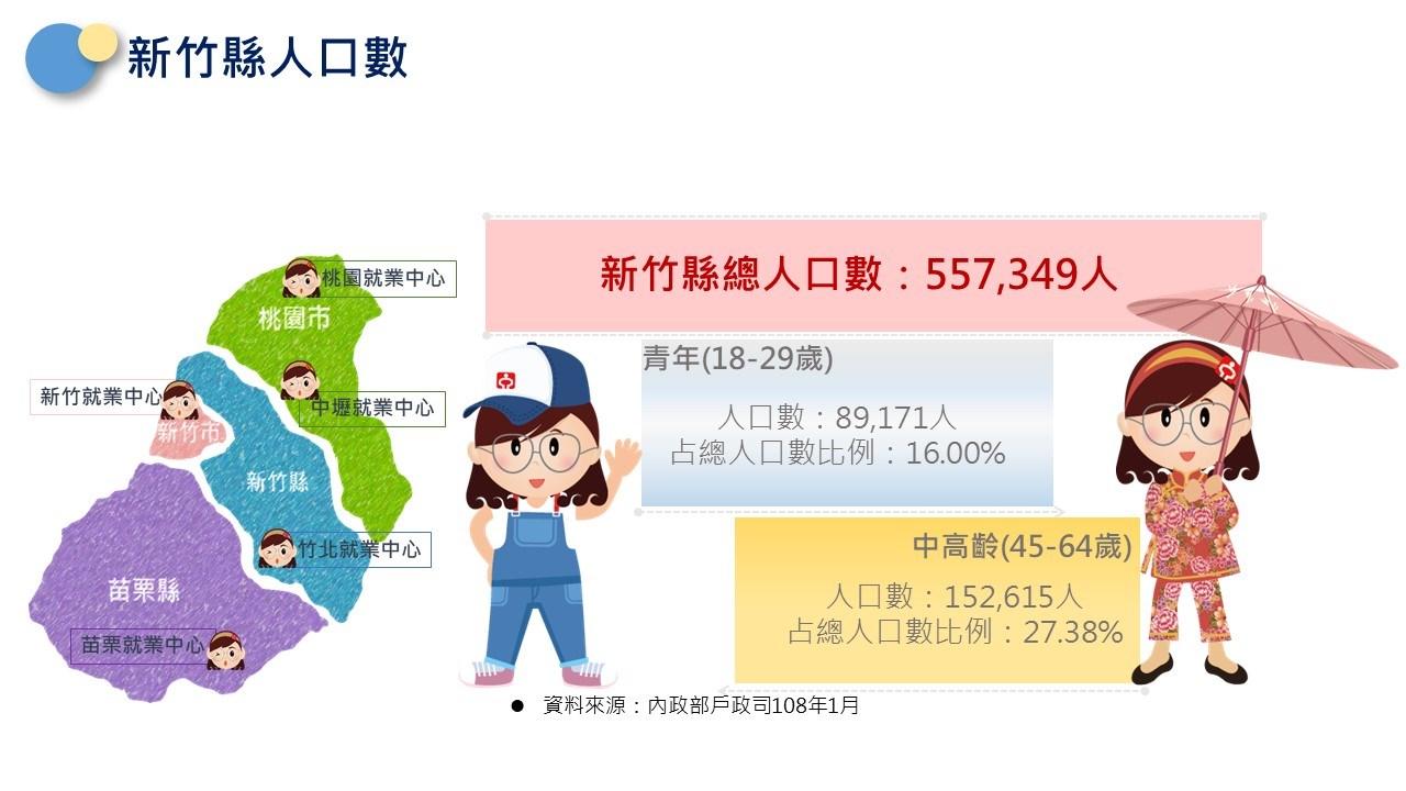 新竹縣總人口數557,349人,18-29歲89,171人青年佔16%,45-64歲152,615人中高齡佔27.38%。