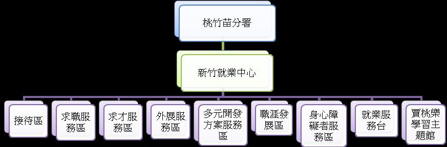 新竹就業中心組織架構圖