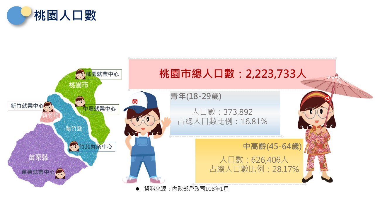 轄區說明-桃園市總人口數2,223,733人,18-29歲佔人口比例16.81%,45-64歲佔人口比例28.17%。