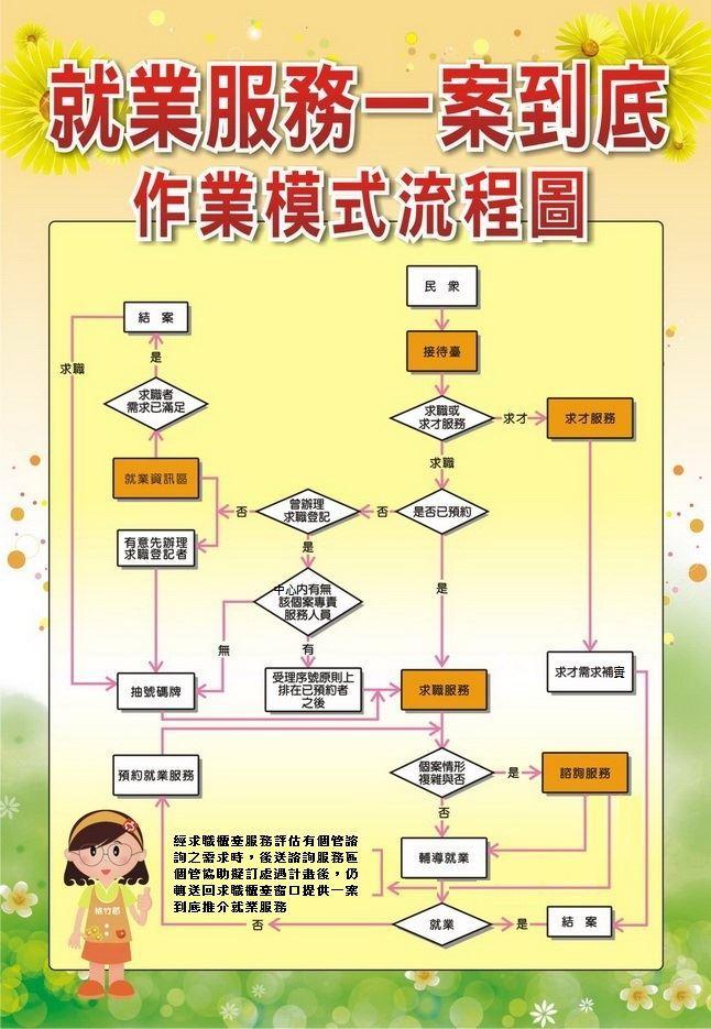 就業服務一案到底作業模式流程圖
