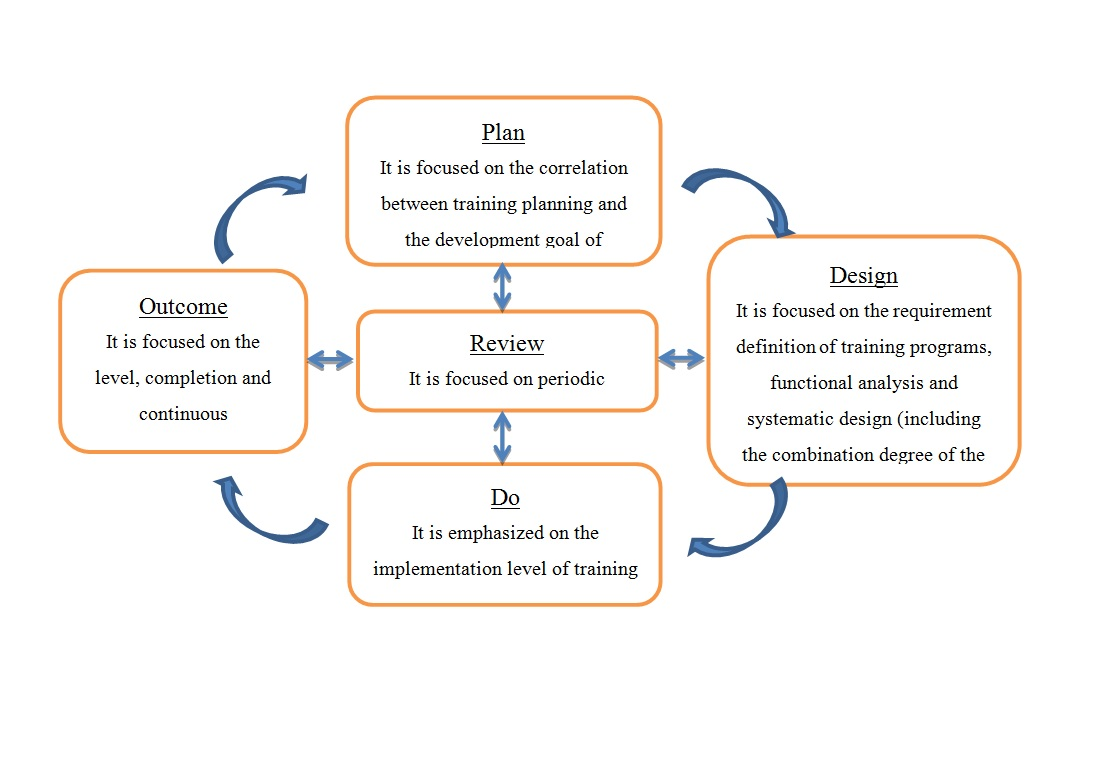 Overview on human resource development quality management system