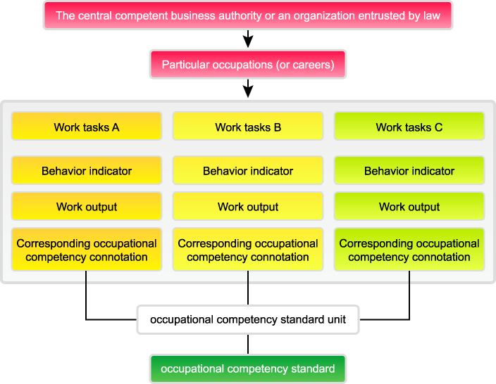 Introduction to Occupational Competency Standard (OCS)