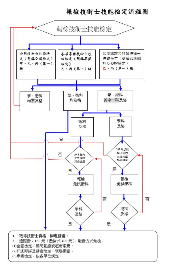勞動部勞動力發展署技能檢定中心之各級技術士證(併申請懸掛式技術士證書及換補發證)流程圖
