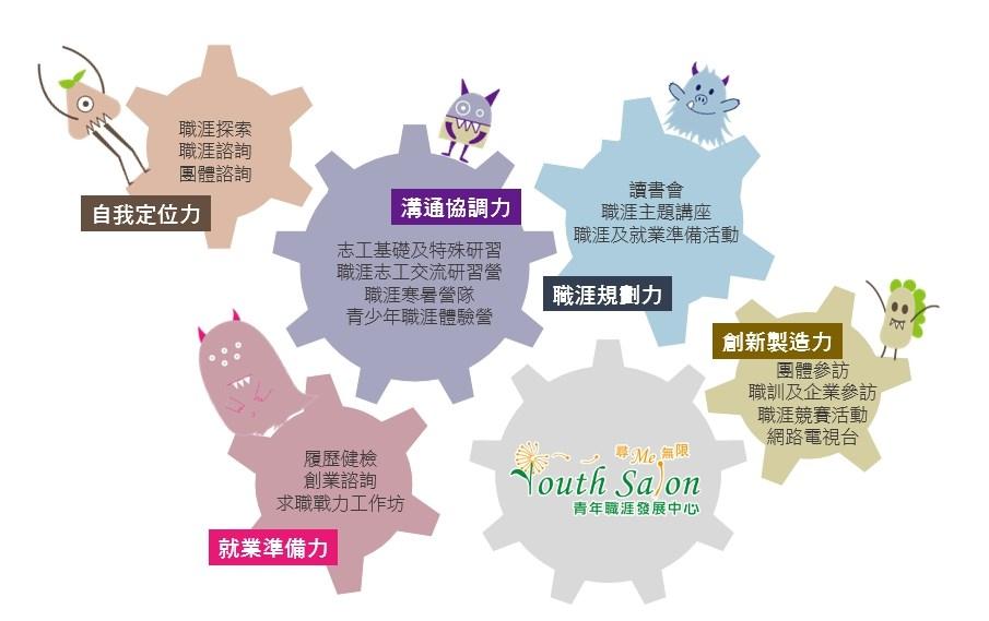 青年職涯發展中心(臺中及南投據點)