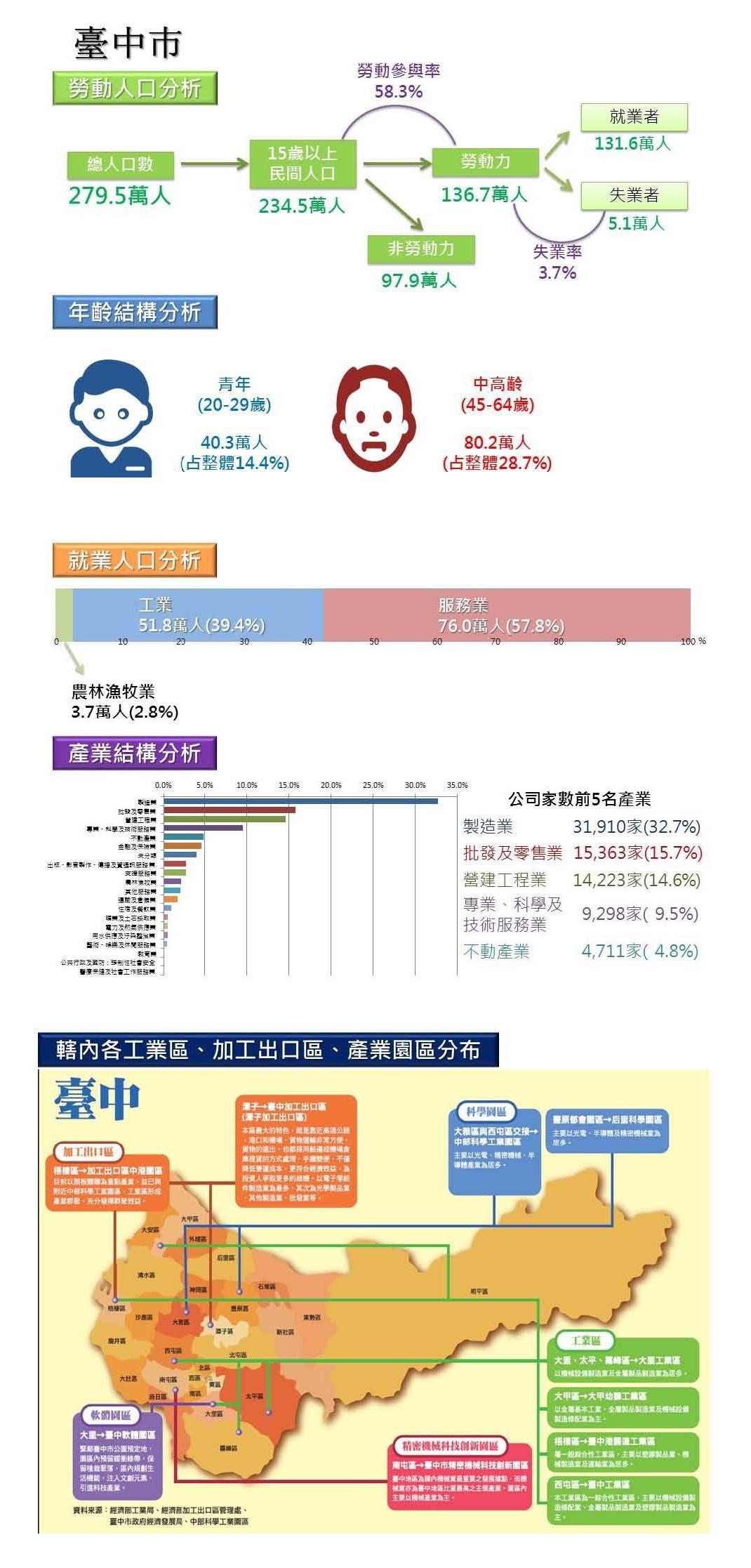 臺中勞動人口分析圖