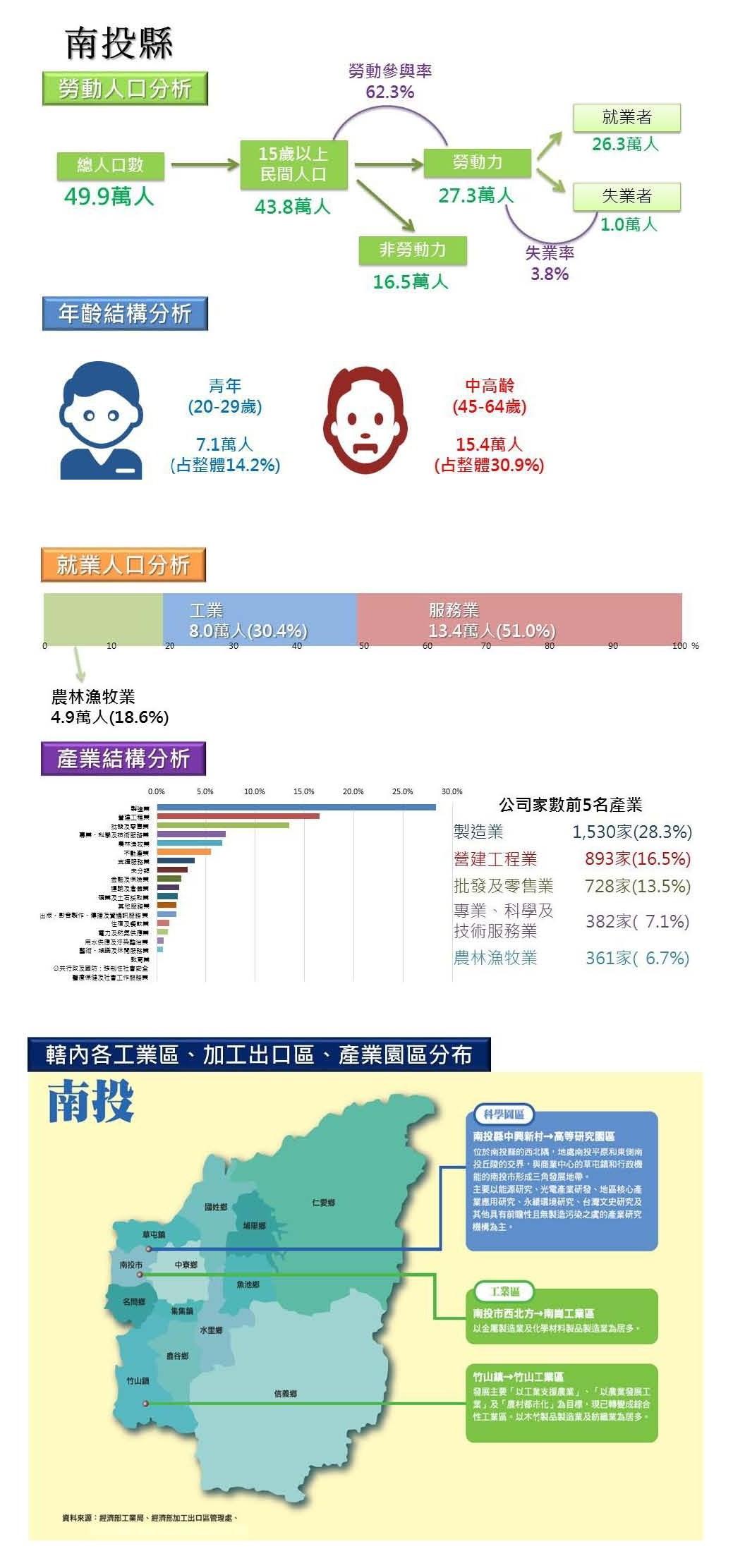 南投勞動人口分析圖