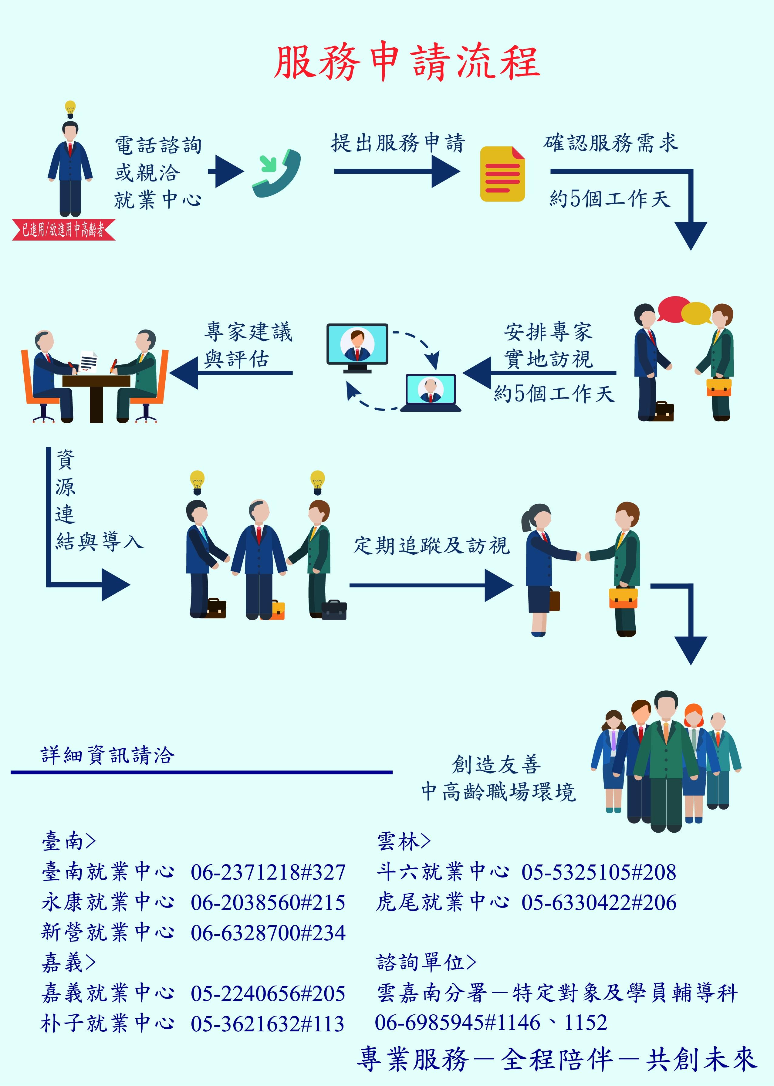 服務流程及聯絡窗口