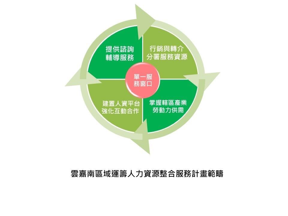 區域運籌人力資源整合服務計畫