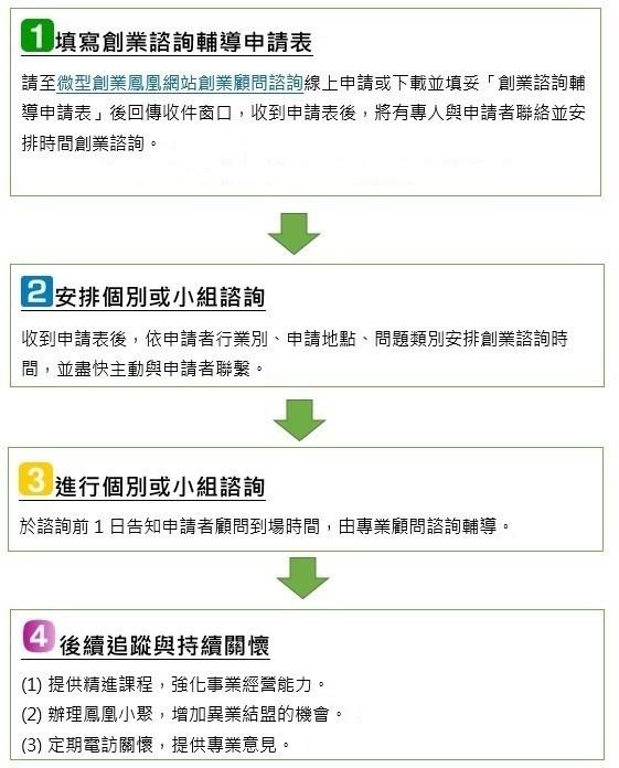 申請作業流程圖
