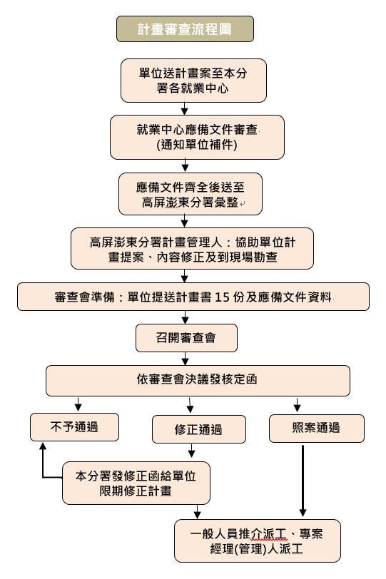 多元就業開發方案計畫審查流程圖