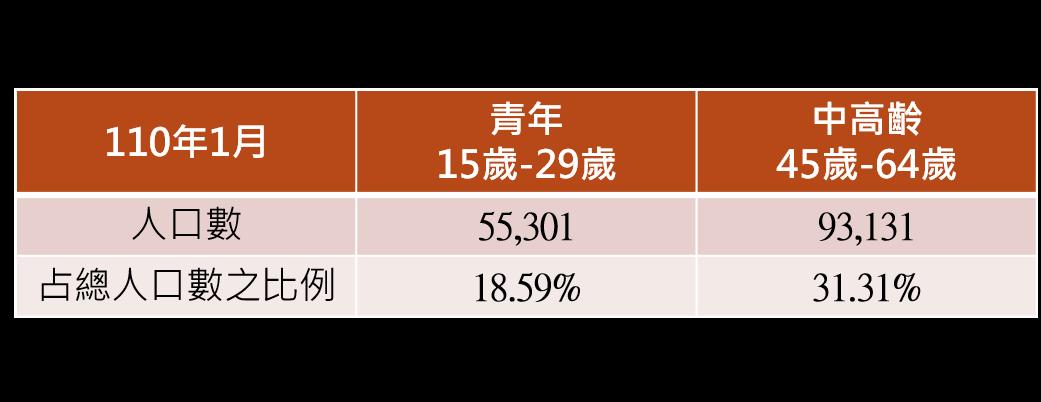 轄區人口總數及青年、中高齡占總人口數之比例